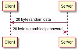 Data-in-Transit Encryption with MariaDB