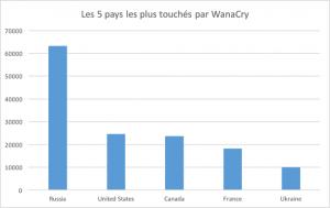 Les 5 pays les plus touchés par WannaCry